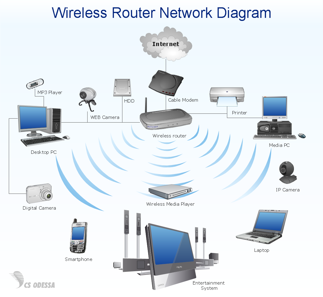Elegant Computer And Networks Wireless Router Home Area Network