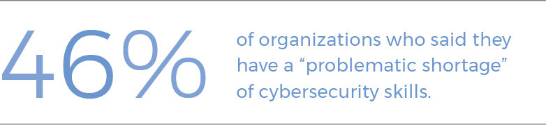 "46% of organizations said they have a ""problematic shortage"" of cybersecurity skills"