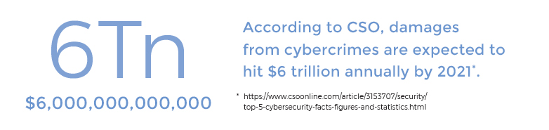 According to CSO, damages from cybercrimes are expected to hit $6 trillion annually by 2021
