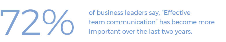 "72% of business leaders say, ""Effective team communication"" has become more important over the last two years."